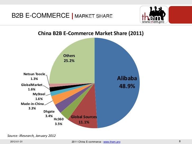 B2B Marketing in China