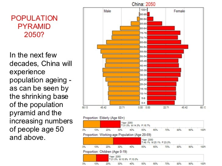 "chinas population control cast study Case study: corridors part 1 1 haddad and colleagues conclude that ""in our study, we lack data on population viability and genetic diversity."