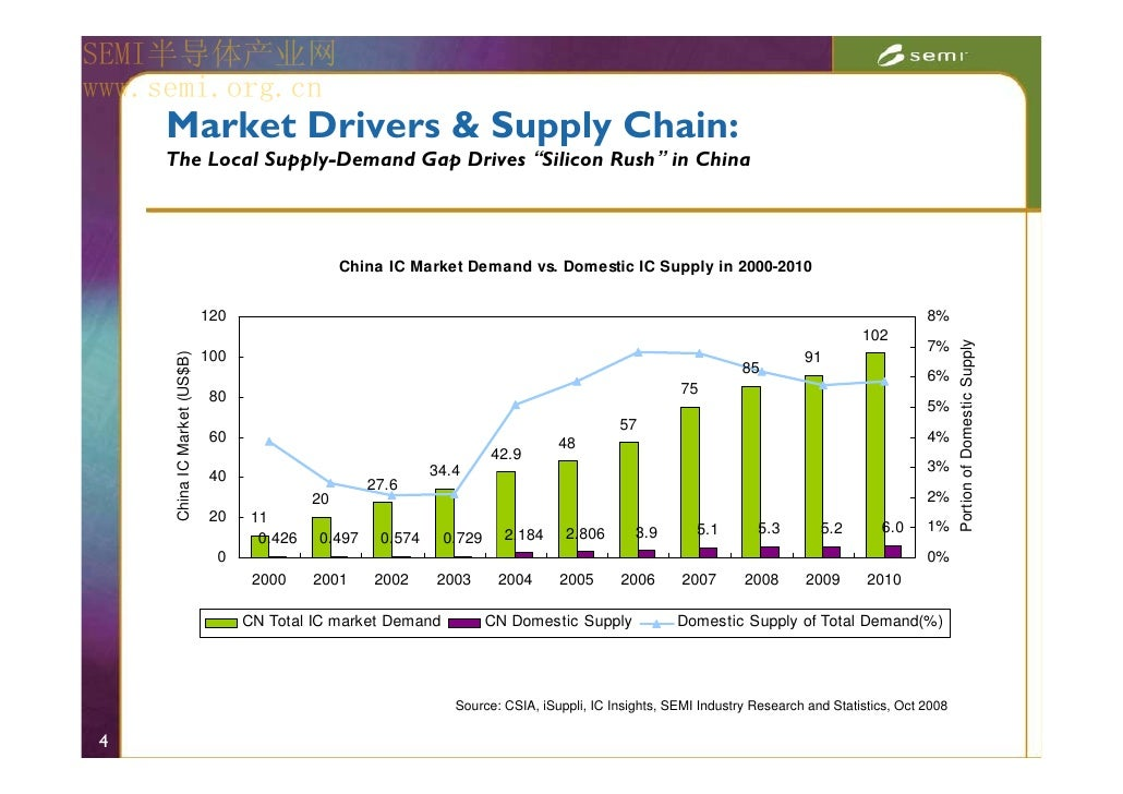 semiconductor market in china Dow's shuji ding-lee comments on industry dynamics in 2018 and opportunities for semiconductor industry growth in china.