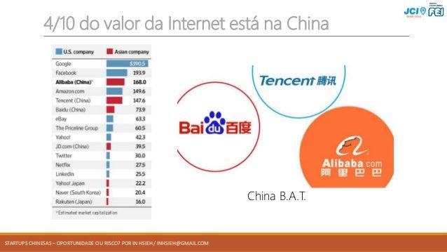 STARTUPS CHINESAS – OPORTUNIDADE OU RISCO? POR IN HSIEH / INHSIEH@GMAIL.COM 4/10 do valor da Internet está na China China ...