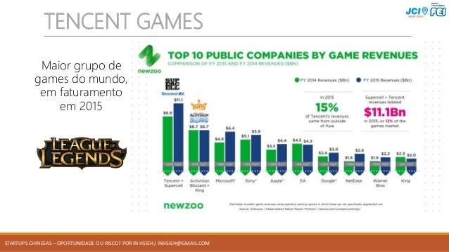 STARTUPS CHINESAS – OPORTUNIDADE OU RISCO? POR IN HSIEH / INHSIEH@GMAIL.COM TENCENT GAMES Maior grupo de games do mundo, e...