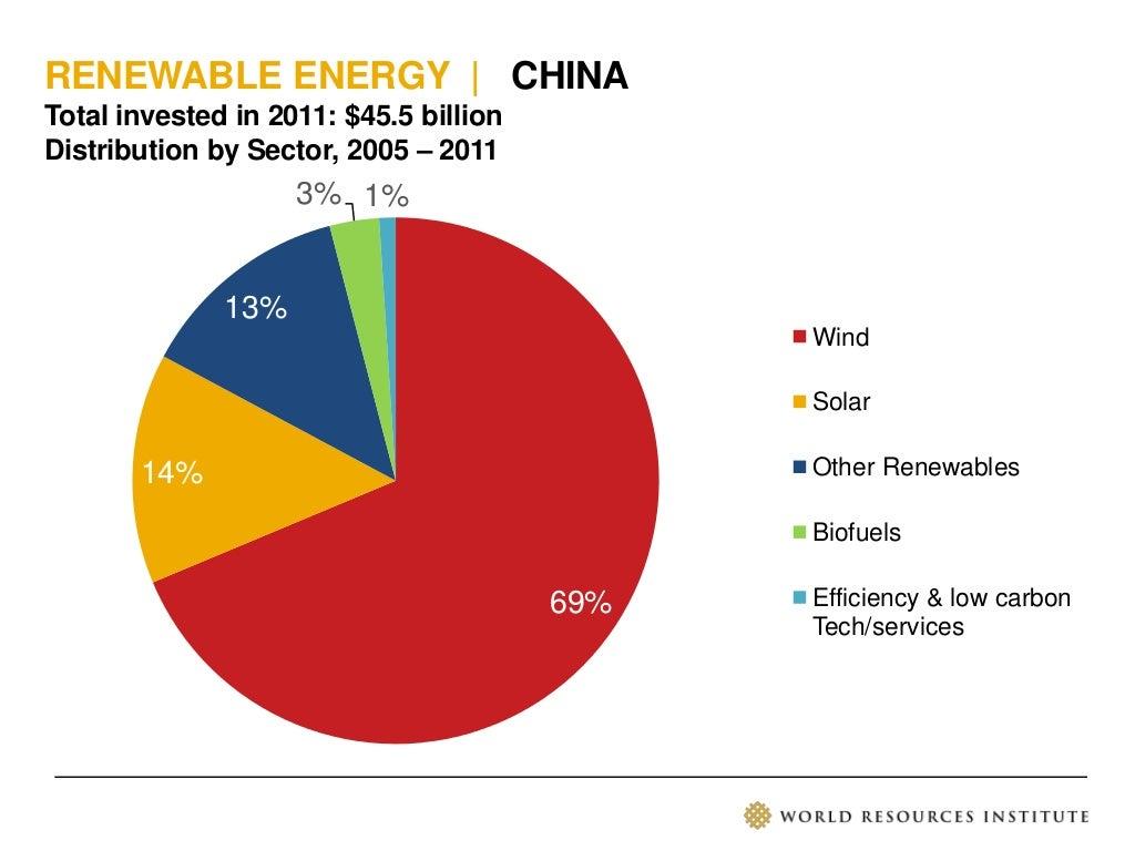 Renewable Energy China S Goals