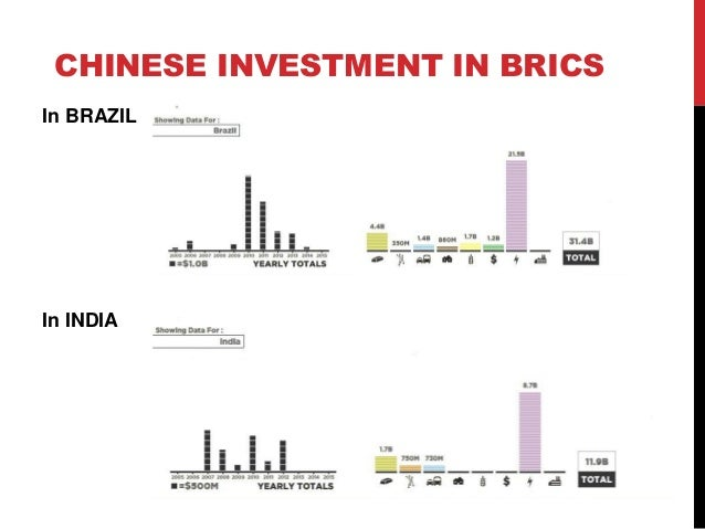 China as a bric country investments post investment process