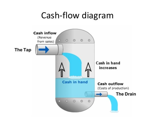 China as cash flow presentation teacher