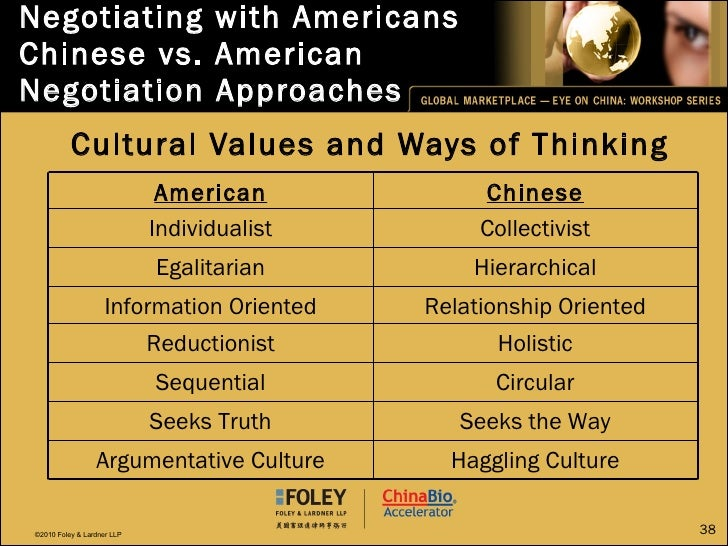 Negotiating with Americans Chinese vs. American Negotiation Approaches <ul><li>Cultural Values and Ways of Thinking </li><...