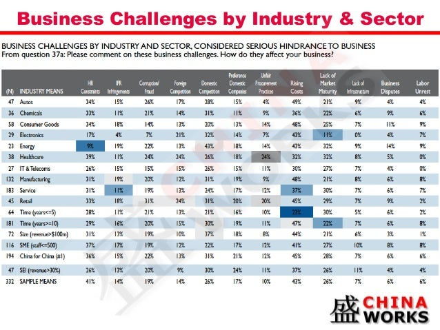 China business report