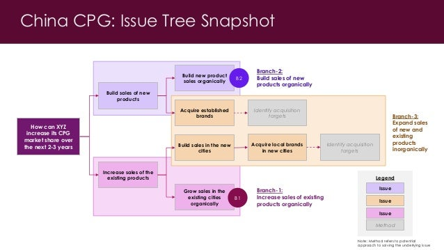 using decision trees to solve complex Clearly identifying all possible solutions for a given decision is an important part of successful management in this lesson, you will learn how to use a decision tree to identify and select possible courses of action.
