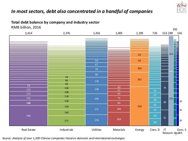 In most sectors, debt also concentrated in a handful of companies 5 Real Estate 113 53 42 49 76 118 67 130 90 60 209 Utili...