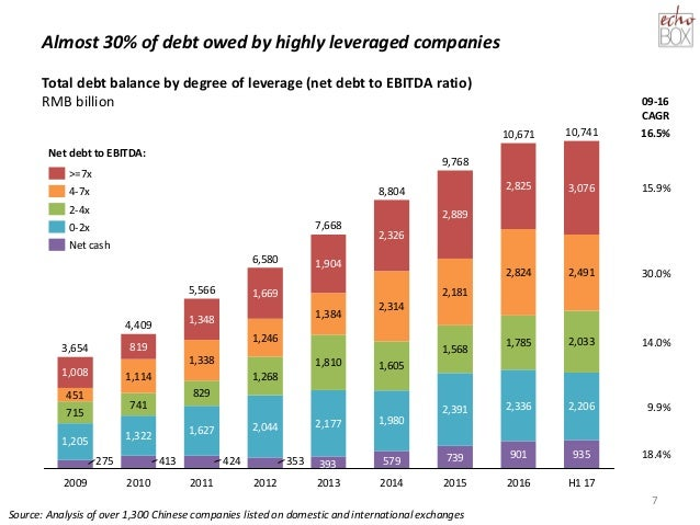 Almost 30% of debt owed by highly leveraged companies 7 739 901 935 1,205 1,322 1,627 2,044 2,177 1,980 2,391 2,336 2,206 ...