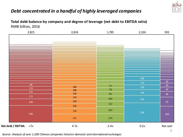 Debt concentrated in a handful of highly leveraged companies 8 98 113 42 171 1,785 91 78108 174 2,336 143 0-2x 90 113 130 ...