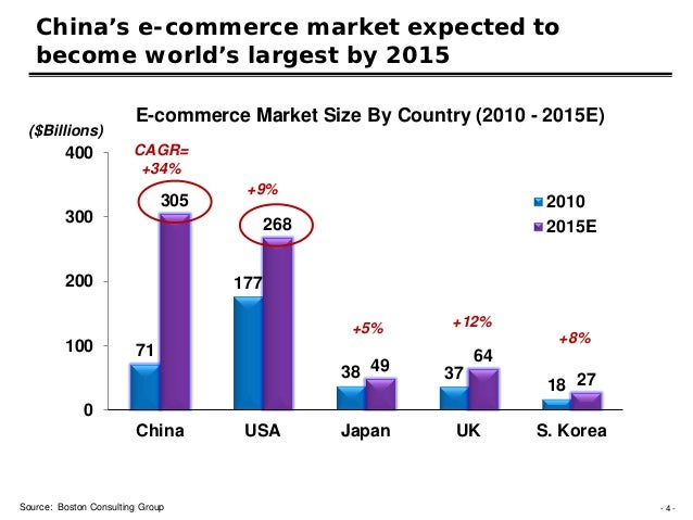 China E-Commerce Challenges and Opportunities