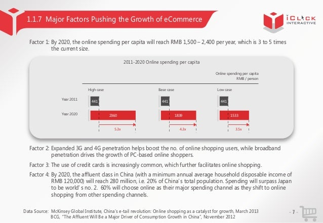 1.1.7 Major Factors Pushing the Growth of eCommerce Factor 1: By 2020, the online spending per capita will reach RMB 1,500...