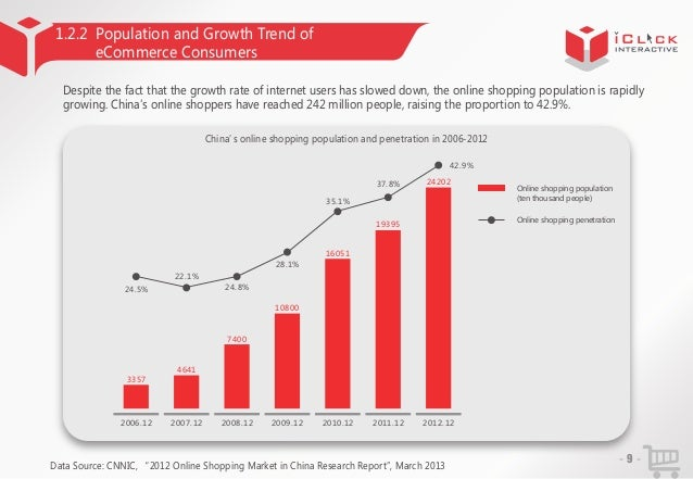 1.2.2 Population and Growth Trend of eCommerce Consumers Despite the fact that the growth rate of internet users has slowe...