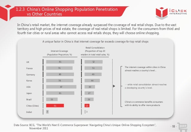 1.2.3 China'Online Shopping Population Penetration s vs Other Countries In China'retail market, the internet coverage alre...