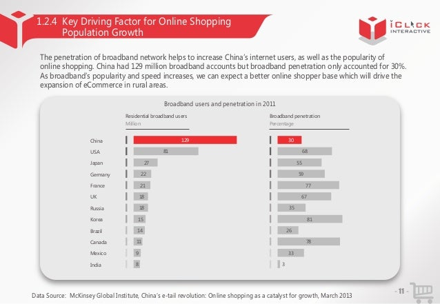1.2.4 Key Driving Factor for Online Shopping Population Growth The penetration of broadband network helps to increase Chin...