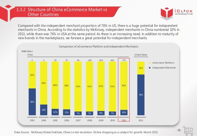 1.3.2 Structure of China eCommerce Market vs Other Countries Compared with the independent merchant proportion of 76% in U...