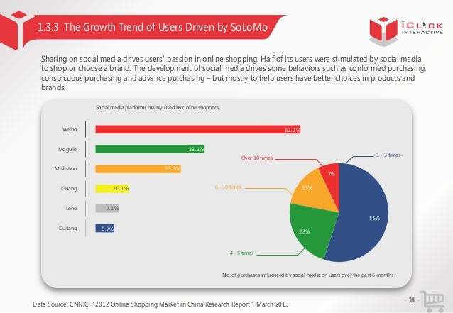 1.3.3 The Growth Trend of Users Driven by SoLoMo Sharing on social media drives users' passion in online shopping. Half of...