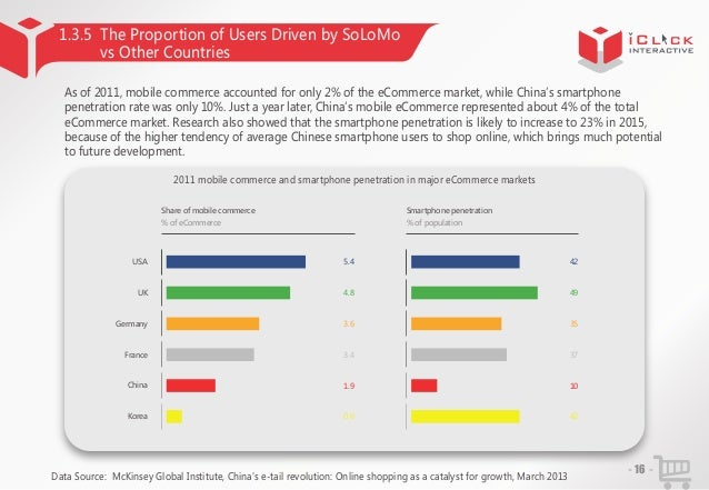 1.3.5 The Proportion of Users Driven by SoLoMo vs Other Countries As of 2011, mobile commerce accounted for only 2% of the...