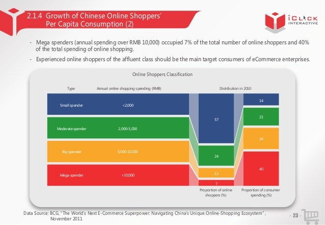2.1.4 Growth of Chinese Online Shoppers' Per Capita Consumption (2) - Mega spenders (annual spending over RMB 10,000) occu...