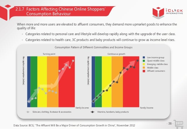 2.1.7 Factors Affecting Chinese Online Shoppers' Consumption Behaviour When more and more users are elevated to affluent c...