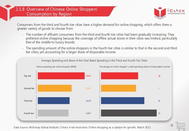 2.1.8 Overview of Chinese Online Shoppers' Consumption by Region Consumers from the third and fourth tier cities have a hi...