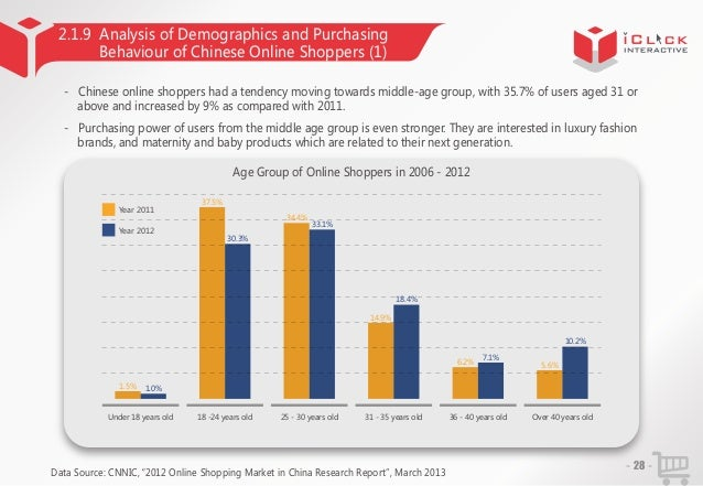 2.1.9 Analysis of Demographics and Purchasing Behaviour of Chinese Online Shoppers (1) - Chinese online shoppers had a ten...