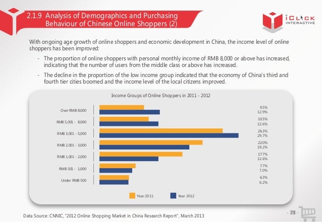 2.1.9 Analysis of Demographics and Purchasing Behaviour of Chinese Online Shoppers (2) With ongoing age growth of online s...