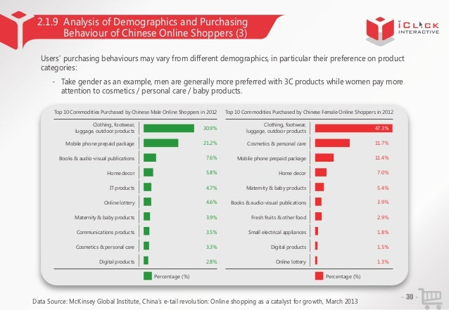 2.1.9 Analysis of Demographics and Purchasing Behaviour of Chinese Online Shoppers (3) Users' purchasing behaviours may va...
