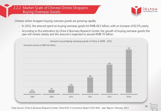 2.2.2 Market Scale of Chinese Online Shoppers Buying Overseas Goods Chinese online shoppers buying overseas goods are grow...