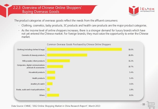 2.2.3 Overview of Chinese Online Shoppers' Buying Overseas Goods The product categories of overseas goods reflect the need...
