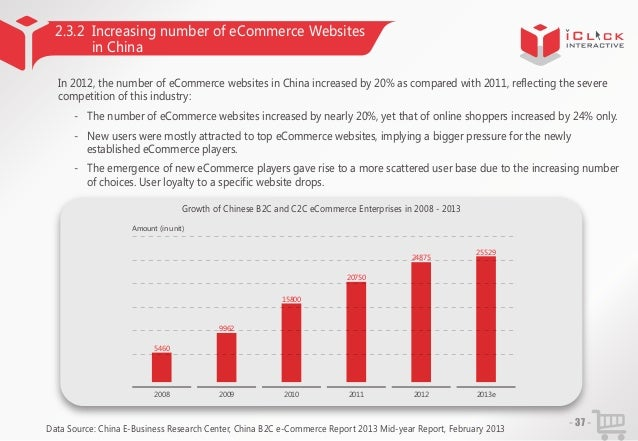 2.3.2 Increasing number of eCommerce Websites in China In 2012, the number of eCommerce websites in China increased by 20%...