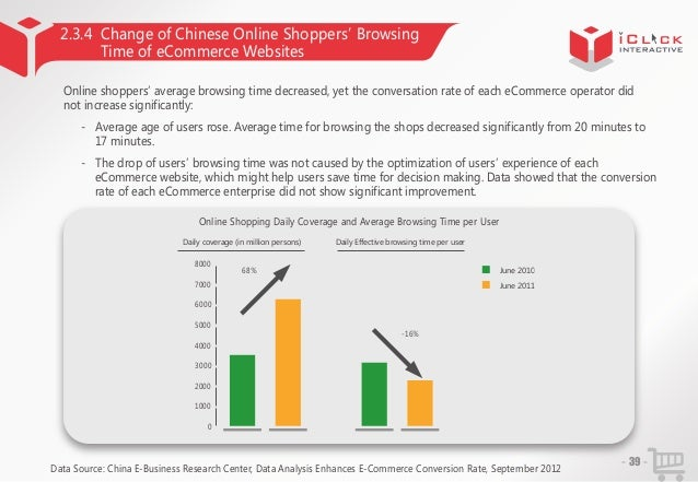 2.3.4 Change of Chinese Online Shoppers' Browsing Time of eCommerce Websites Online shoppers' average browsing time decrea...