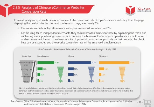 2.3.5 Analysis of Chinese eCommerce Websites Conversion Rate In an extremely competitive business environment, the convers...
