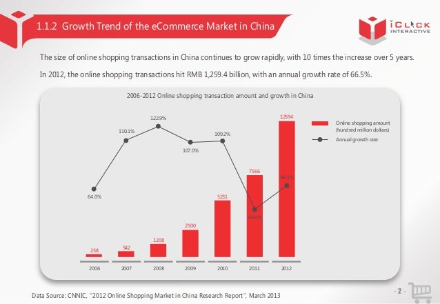 1.1.2 Growth Trend of the eCommerce Market in China The size of online shopping transactions in China continues to grow ra...