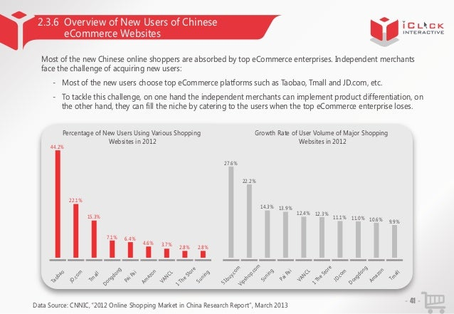 2.3.6 Overview of New Users of Chinese eCommerce Websites Most of the new Chinese online shoppers are absorbed by top eCom...