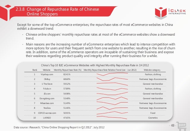 2.3.8 Change of Repurchase Rate of Chinese Online Shoppers Except for some of the top eCommerce enterprises, the repurchas...
