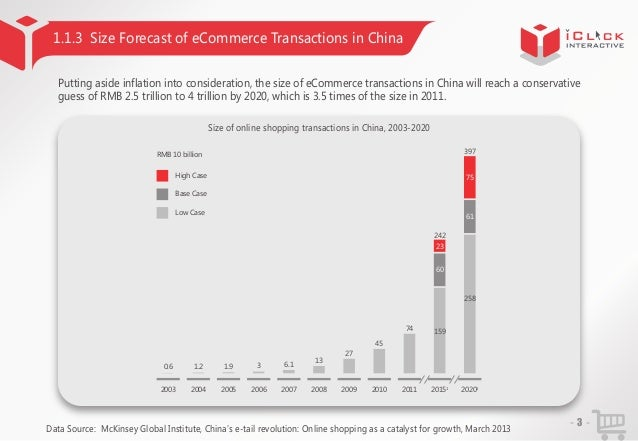 1.1.3 Size Forecast of eCommerce Transactions in China Putting aside inflation into consideration, the size of eCommerce t...