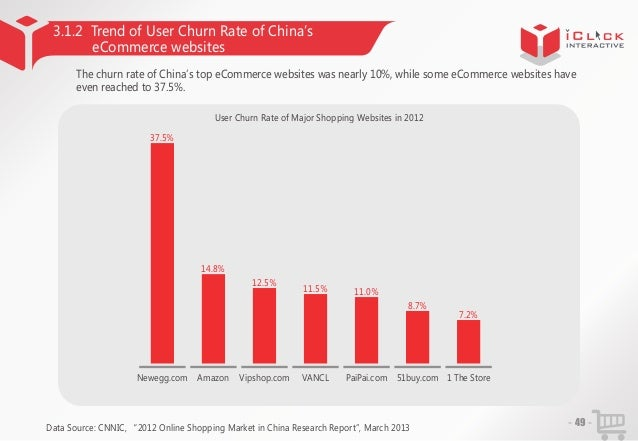 3.1.2 Trend of User Churn Rate of China' s eCommerce websites The churn rate of China'top eCommerce websites was nearly 10...
