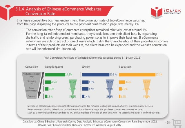 3.1.4 Analysis of Chinese eCommerce Websites Conversion Rate In a fierce competitive business environment, the conversion ...