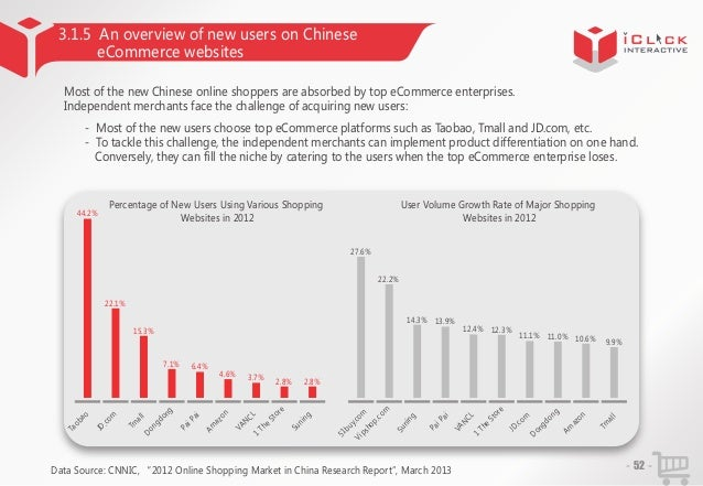 3.1.5 An overview of new users on Chinese eCommerce websites Most of the new Chinese online shoppers are absorbed by top e...