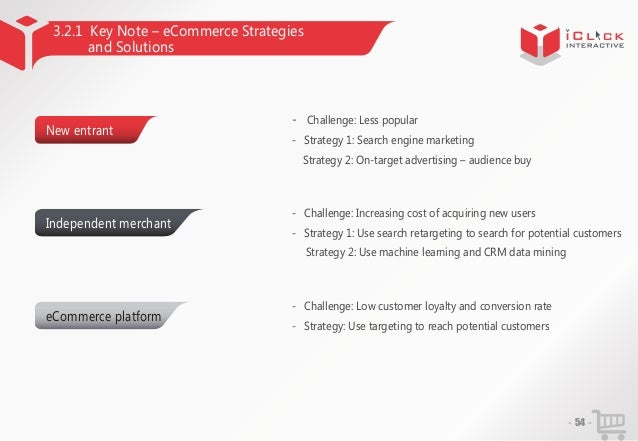 3.2.1 Key Note – eCommerce Strategies and Solutions  New entrant  - Challenge: Less popular - Strategy 1: Search engine ma...