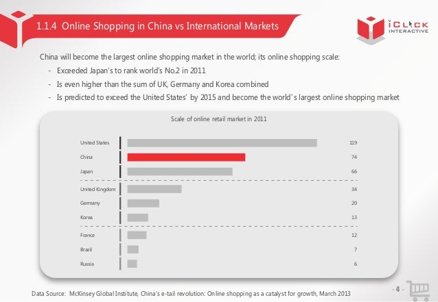1.1.4 Online Shopping in China vs International Markets China will become the largest online shopping market in the world;...