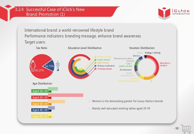 3.2.4 Successful Case of iClick'New s Brand Promotion (1) International brand: a world-renowned lifestyle brand Performanc...