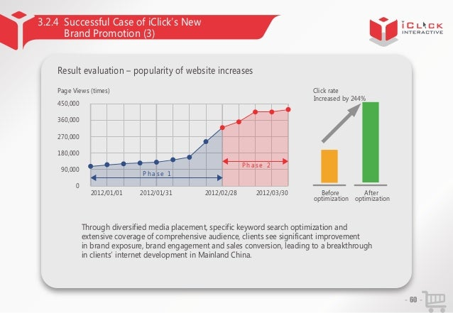 3.2.4 Successful Case of iClick'New s Brand Promotion (3) Result evaluation – popularity of website increases Click rate I...