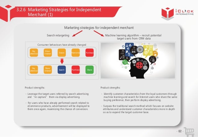 3.2.6 Marketing Strategies for Independent Merchant (1) Marketing strategies for independent merchant Search retargeting  ...
