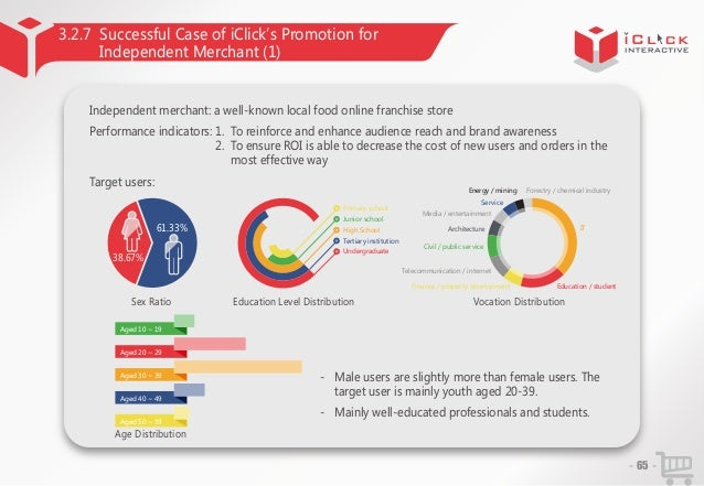 3.2.7 Successful Case of iClick'Promotion for s Independent Merchant (1)  Independent merchant: a well-known local food on...