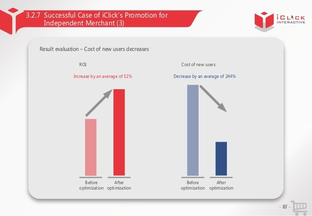 3.2.7 Successful Case of iClick'Promotion for s Independent Merchant (3)  Result evaluation – Cost of new users decreases ...