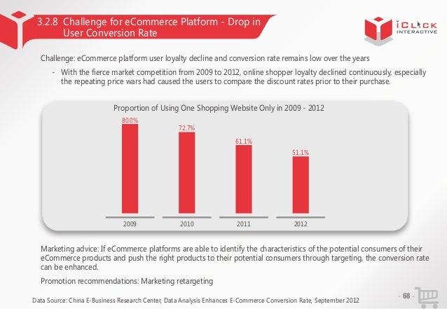 3.2.8 Challenge for eCommerce Platform - Drop in User Conversion Rate Challenge: eCommerce platform user loyalty decline a...