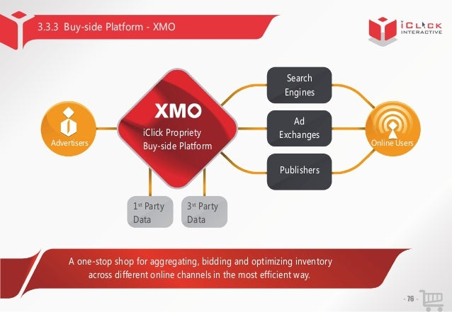 3.3.3 Buy-side Platform - XMO  Search Engines  iClick Propriety Advertisers  Buy-side Platform  Ad Exchanges  Online Users...