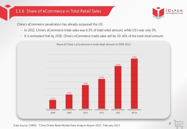 1.1.6 Share of eCommerce in Total Retail Sales China'eCommerce penetration has already surpassed the US: s - In 2012, Chin...